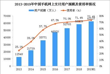 财付通遭央行处罚149万 2019中国移动支付行业发展现状分析(图)