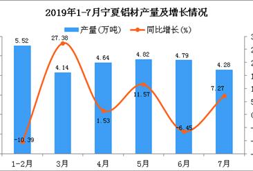 2019年1-7月宁夏铝材产量为26.87万吨 同比下降2.86%