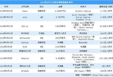 2019年8月工具软件领域投融资情况分析:战略投资最多(附完整名单)