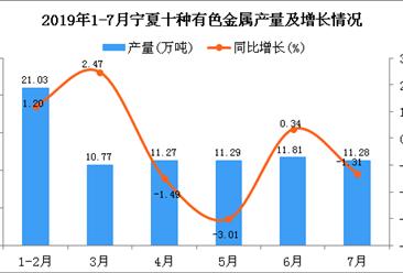 2019年1-7月宁夏十种有色金属产量为77.42万吨 同比下降0.87%