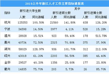 寧波落戶新政施行 2019上半年寧波搶人大戰戰績如何?(圖)