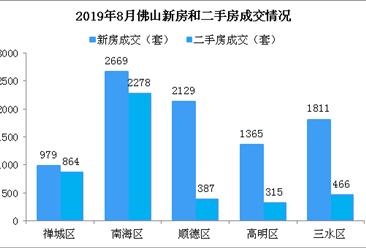 2019年8月佛山楼市成交数据分析:顺德热度下降(图)