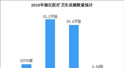 2019浙江醫療衛生事業發展現狀分析:衛生機構數量是1949年的114倍(圖)