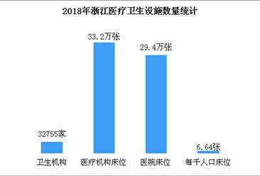 2019浙江医疗卫生事业发展现状分析:卫生机构数量是1949年的114倍(图)