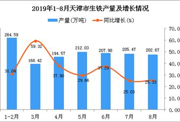 2019年1-8月天津市生铁产量为1459.78万吨 同比增长33.95%