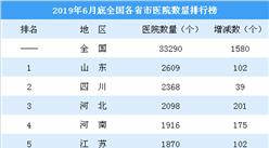 2019上半年全国各省市医院数量排行榜:山东总量最大 湖南增量最大(图)