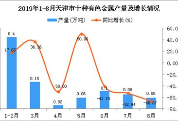 2019年1-8月天津市十种有色金属产量为0.88万吨 同比下降16.19%