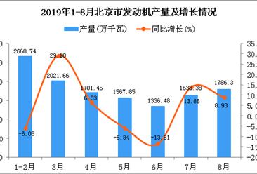2019年1-8月北京市发动机产量同比增长3.73%