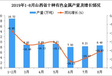 2019年1-8月山西省十种有色金属产量同比下降17.3%