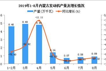 2019年1-8月内蒙古发动机产量为1.81万千瓦 同比下降74.22%