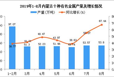 2019年1-8月内蒙古十种有色金属产量为409.22万吨 同比增长46.13%