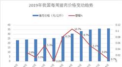 中國豬肉價格趨于穩定  最新豬價漲幅收窄至1%以下(圖)