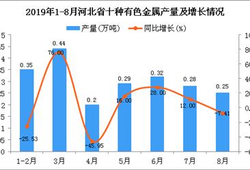2019年1-8月河北省十种有色金属产量为2.52万吨 同比增长19.43%