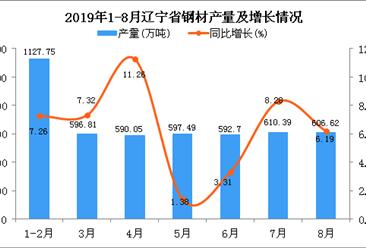 2019年1-8月辽宁省钢材产量同比增长7.38%
