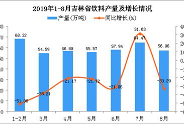 2019年1-8月吉林省饮料产量为420.93万吨 同比下降16.73%