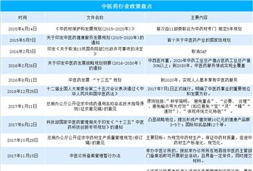 中医药产业迎发展机遇  2019年我国中医药行业相关政策一览(附图表)