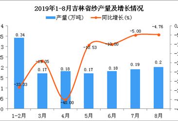 2019年1-8月吉林省纱产量同比下降6.79%
