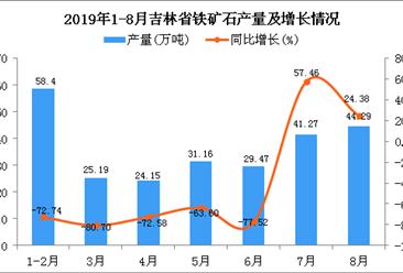 2019年1-8月吉林省铁矿石产量为316.22万吨 同比下降45.5%