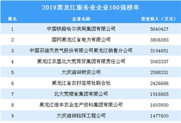 2019黑龙江服务业企业100强排行榜