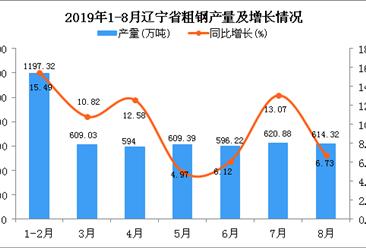 2019年1-8月辽宁省粗钢产量同比增长10.28%
