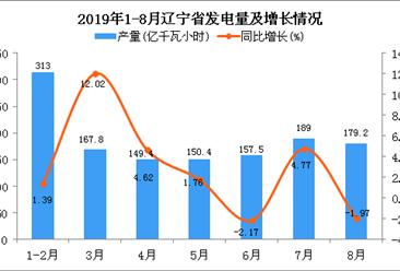 2019年1-8月辽宁省发电量同比增长2.69%