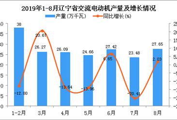 2019年1-8月辽宁省交流电动机产量为201.34万千瓦 同比下降2.51%