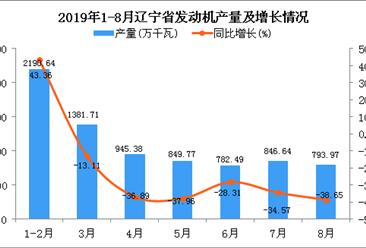 2019年1-8月辽宁省发动机产量及增长情况分析