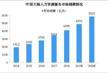 人力资源服务需求增加 2020年中国大陆人力资源服务市场规模将达5833亿(图)