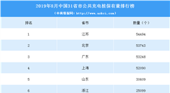 2019年8月中国31省市充电桩保有量排行榜