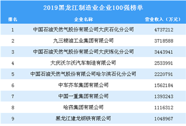 2019黑龙江制造业企业100强排行榜