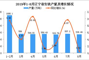 2019年1-8月辽宁省生铁产量为4375.18万吨 同比增长5.88%