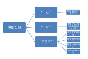 河南省信阳灵山禅养文化特色小镇项目案例
