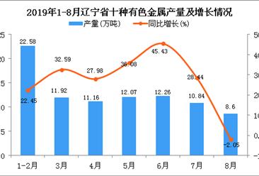 2019年1-8月辽宁省十种有色金属产量及增长情况分析