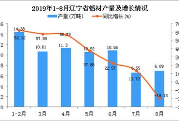 2019年1-8月辽宁省铝材产量为78.1万吨 同比增长45.79%