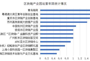 2019我国区块链产业园招商运营情况:三成产业园空置率超50%(图)