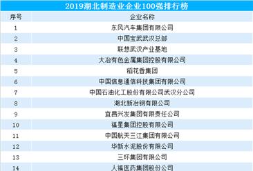 2019湖北制造业企业100强排行榜(附全榜单)