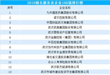 2019湖北服务业企业100强排行榜(附完整榜单)