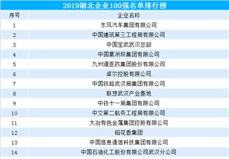 2019年湖北企业100强排行榜出炉(附完整榜单)