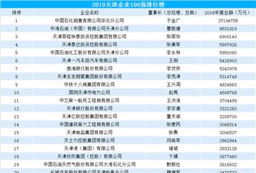 2019天津企业百强排行榜(附完整榜单)