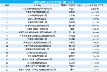 2019天津服务业企业百强排行榜(附完整榜单)