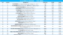 2019全球300大酒店集團之中國酒店:中國共35家酒店集團上榜