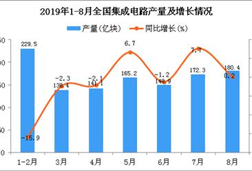 2019年1-8月全国集成电路产量统计数据分析