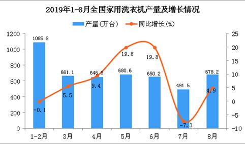 2019年1-8月全国家用洗衣机产量为4917万台 同比增长6.8%