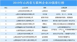 2019年山西省互联网企业20强排行榜(附全榜单)