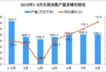 2019年1-8月全国光缆产量统计数据分析