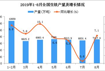2019年1-8月全国生铁产量为54471万吨 同比增长6.9%