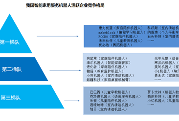 服务机器人消费市场扩大  2019年中国家用服务机器人竞争格局分析(图)