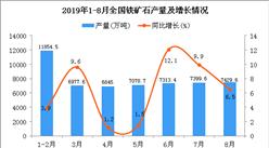 2019年1-8月全国铁矿石产量统计数据分析