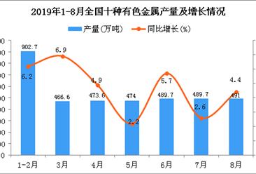 2019年1-8月全国十种有色金属产量为3862.9万吨 同比增长4.6%