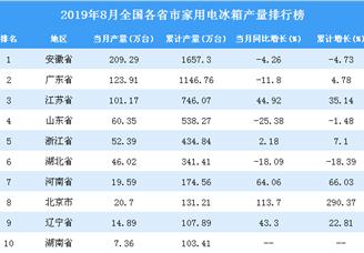 2019年8月全国各省市家用电冰箱产量排行榜(全榜单)